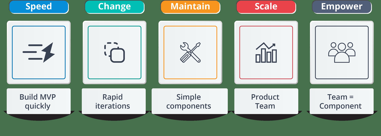 易于构建和维护 - 学习微服务的十大理由 - Edureka