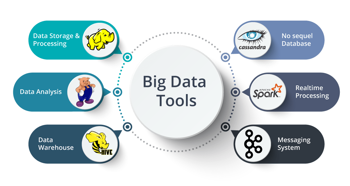 Big Data Tools - What is Big Data - Edureka