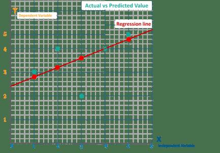 Linear Regression Algorithm from scratch in Python | Edureka