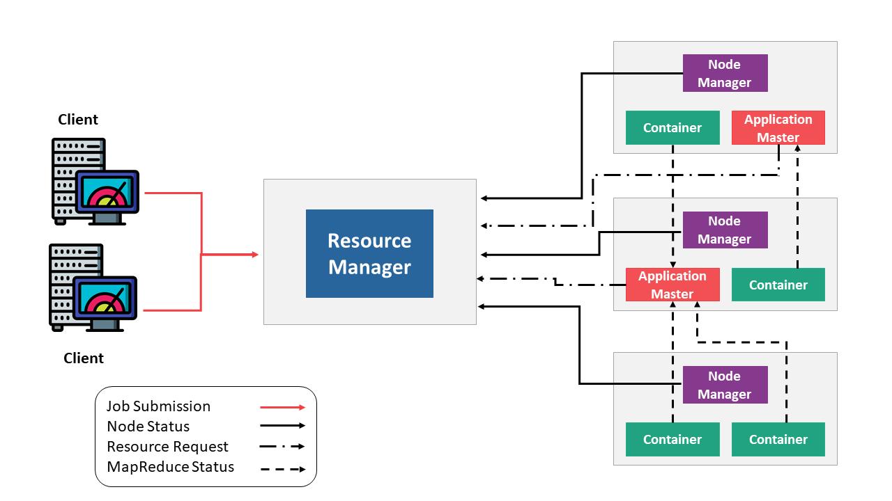 Components of YARN - Hadoop YARN - Edureka