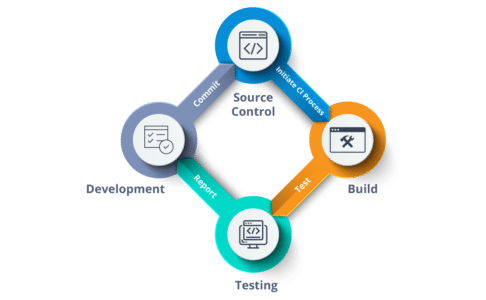 Continuous Integration - Continuous Integration - Edureka