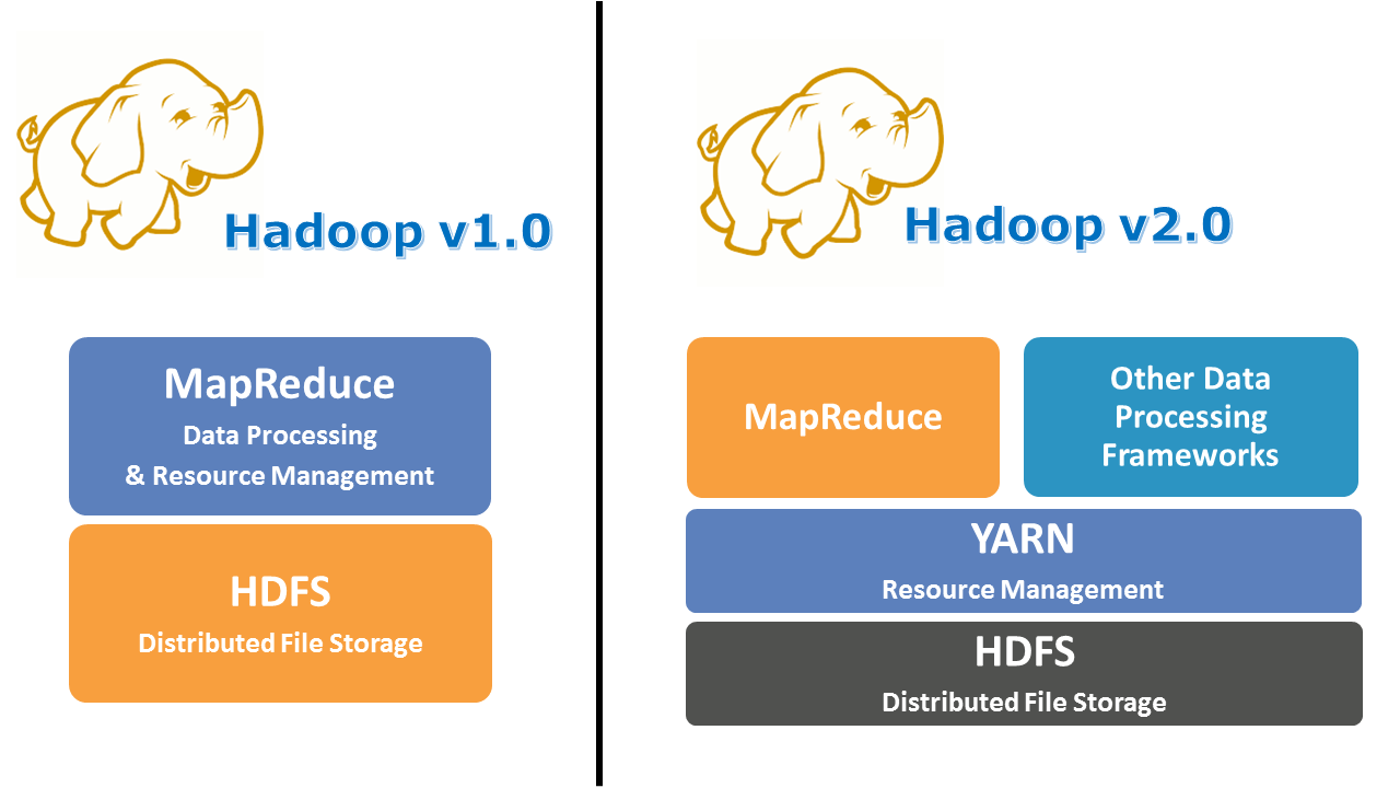 Hadoop v1.0 vs Hadoop v2.0 - Hadoop YARN - Edureka