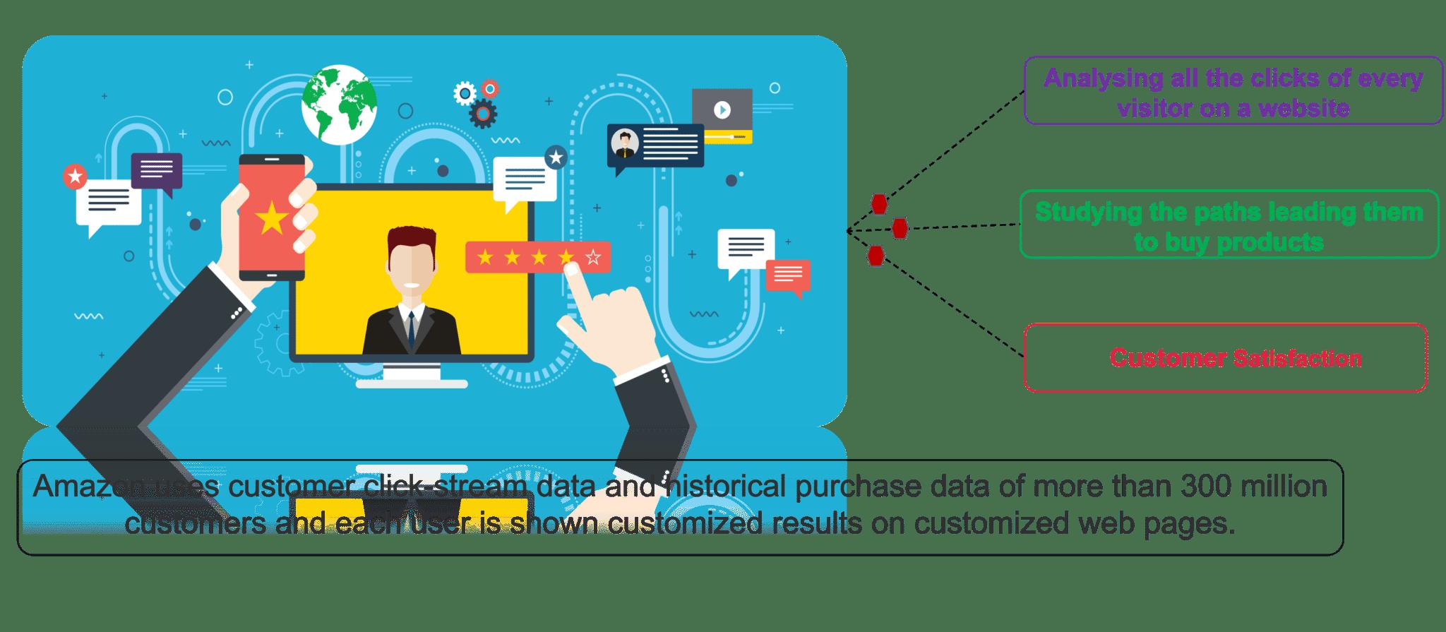 Optimizing Business - Big Data Analytics - Edureka