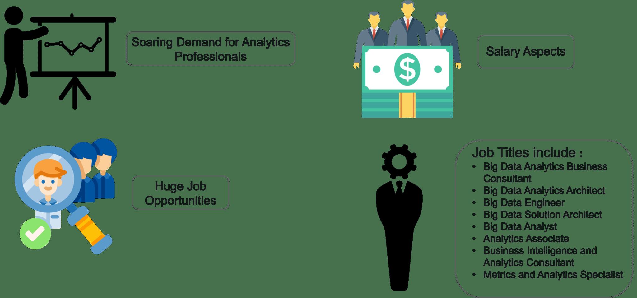 Career Prospects in Big Data Analytics - Big Data Analytics - Edureka