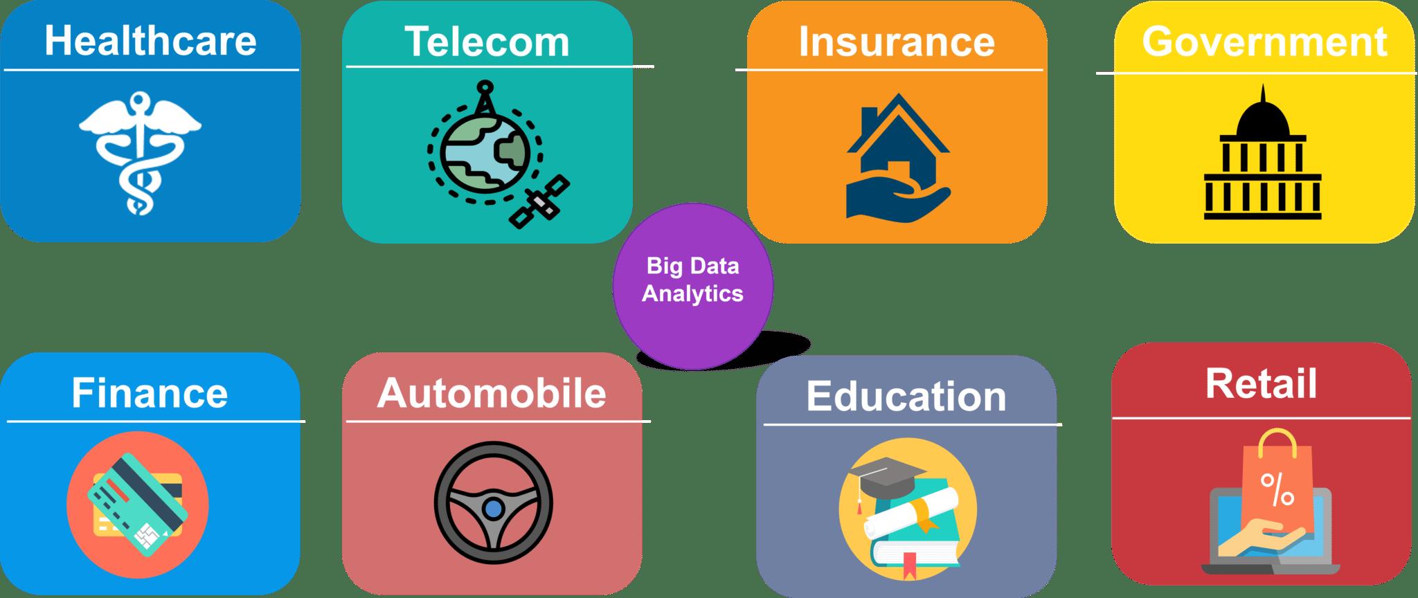 Domains of Big Data Analytics - Big Data Analytics - Edureka