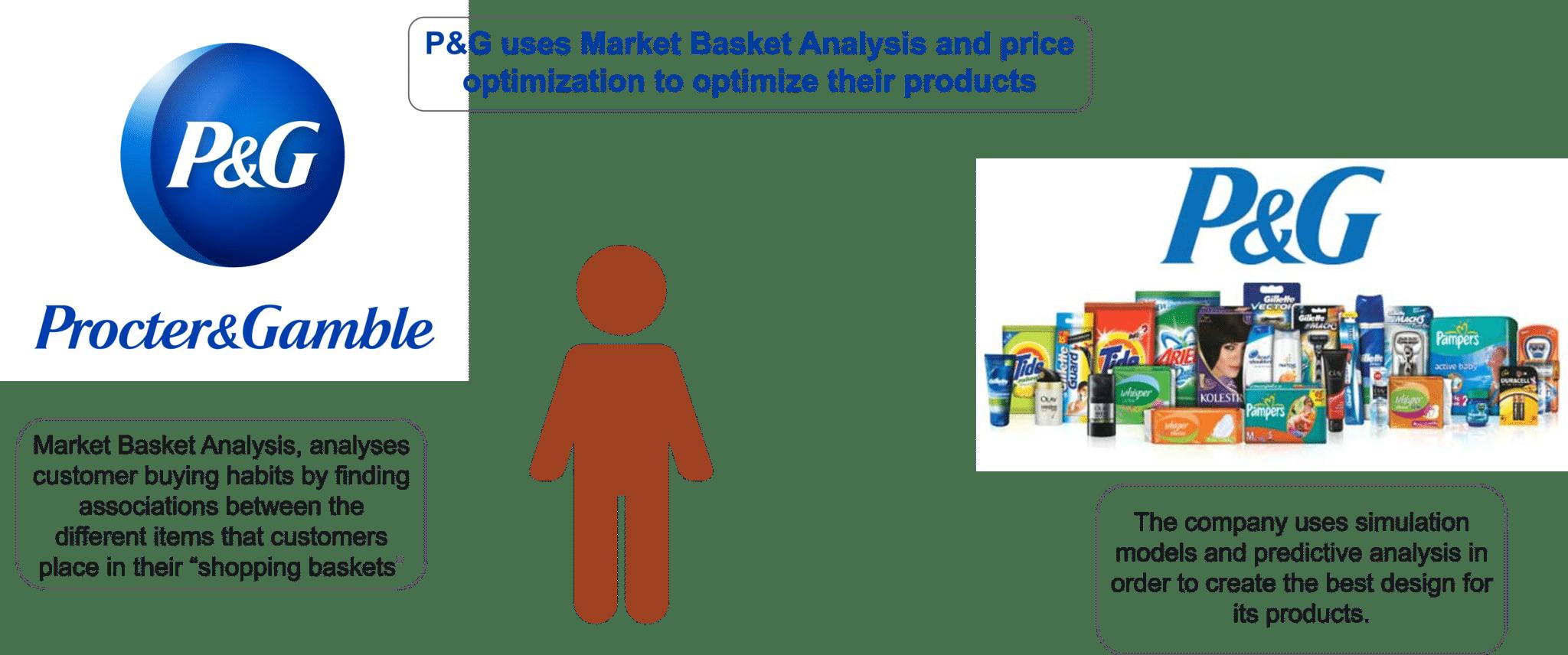 P&G Use Case - Big Data Analytics - Edureka