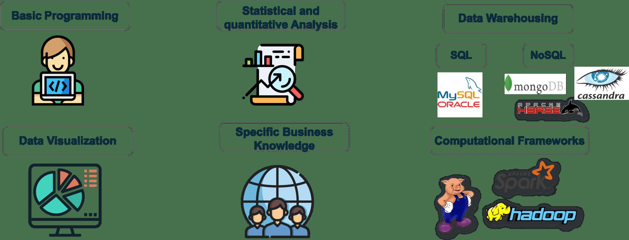 Skill Set Required for Big Data Analytics - Big Data Analytics - Edureka
