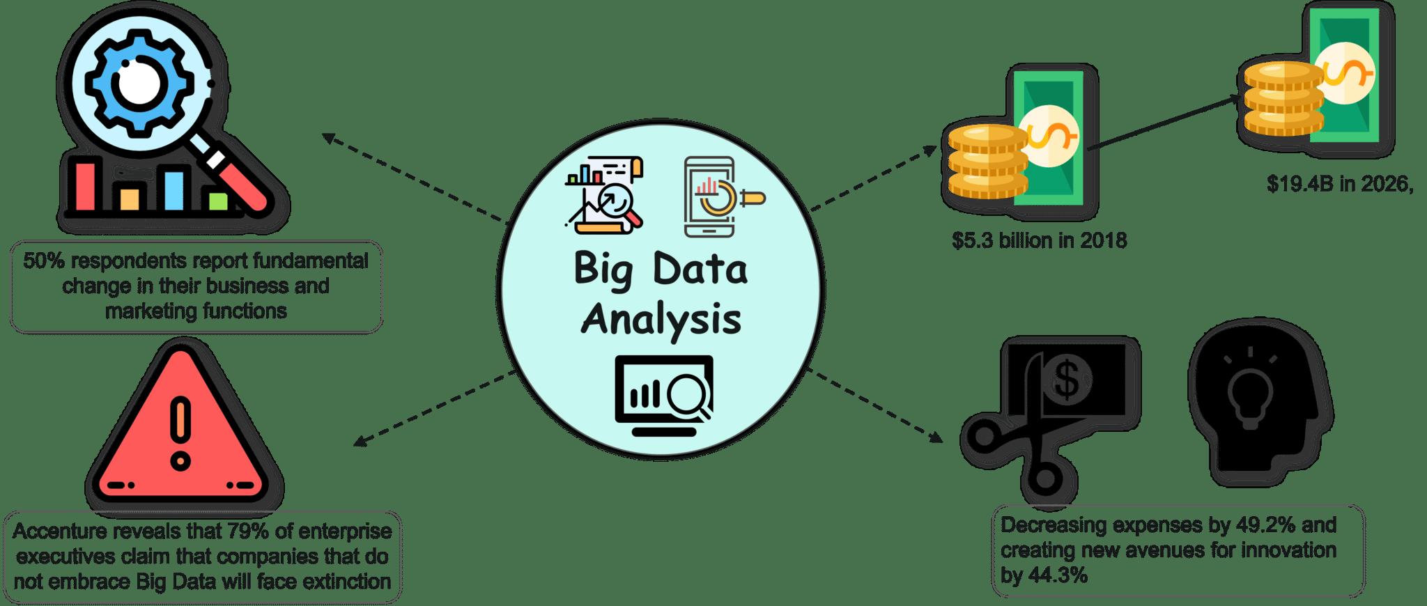 Facts & Statistics of Big Data Analytics - Big Data Analytics - Edureka