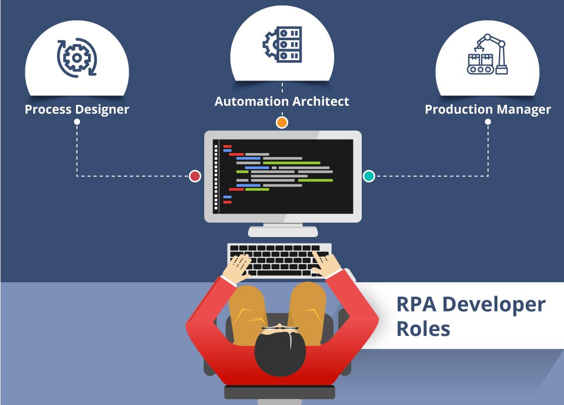 Rpa Developer Roles And Responsibilities Edureka