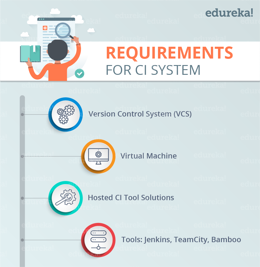 Requirements for Continuous Integration System - Continuous Integration - Edureka