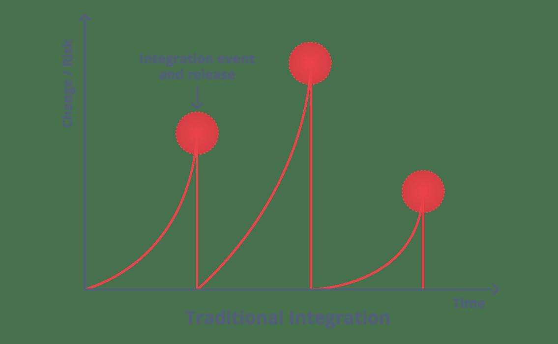Traditional Integration - Continuous Integration - edureka