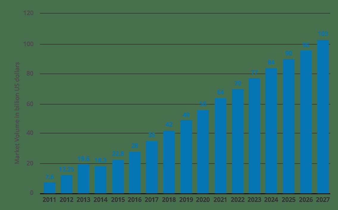 Big Data Market Revenue- What is Big Data - Edureka