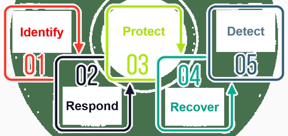 A Beginner's Guide To Cybersecurity Framework | Edureka