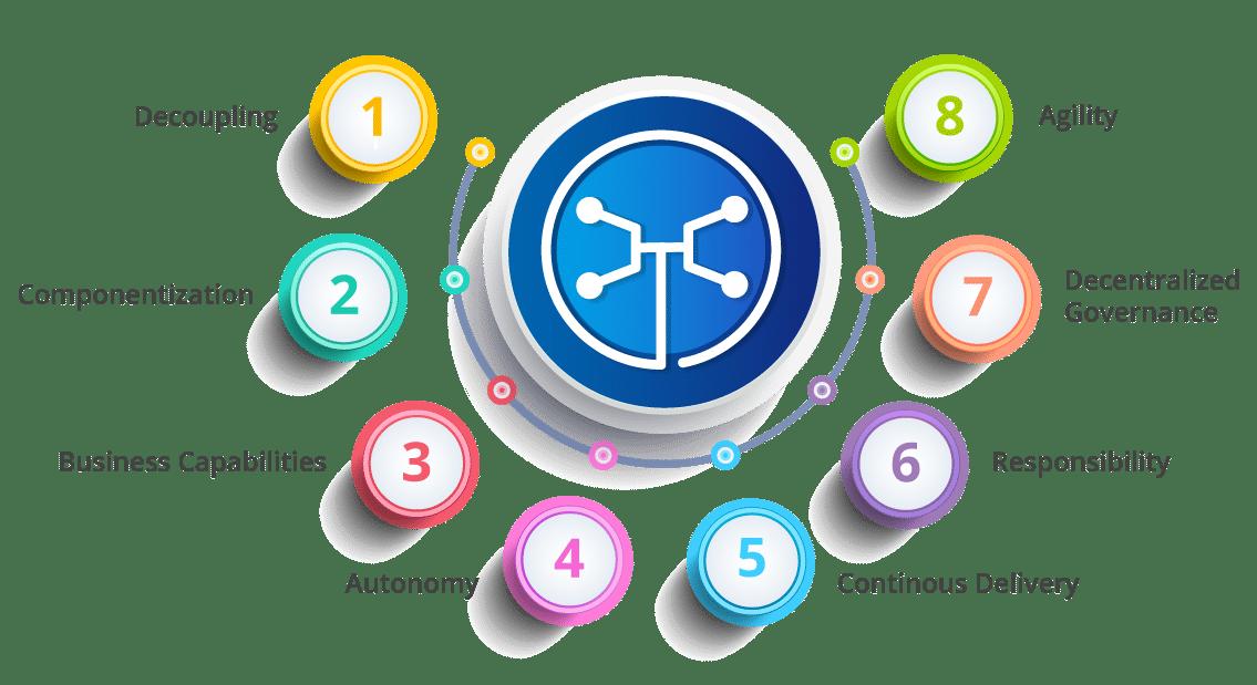 微服务的特点 - 微服务面试问题 - Edureka