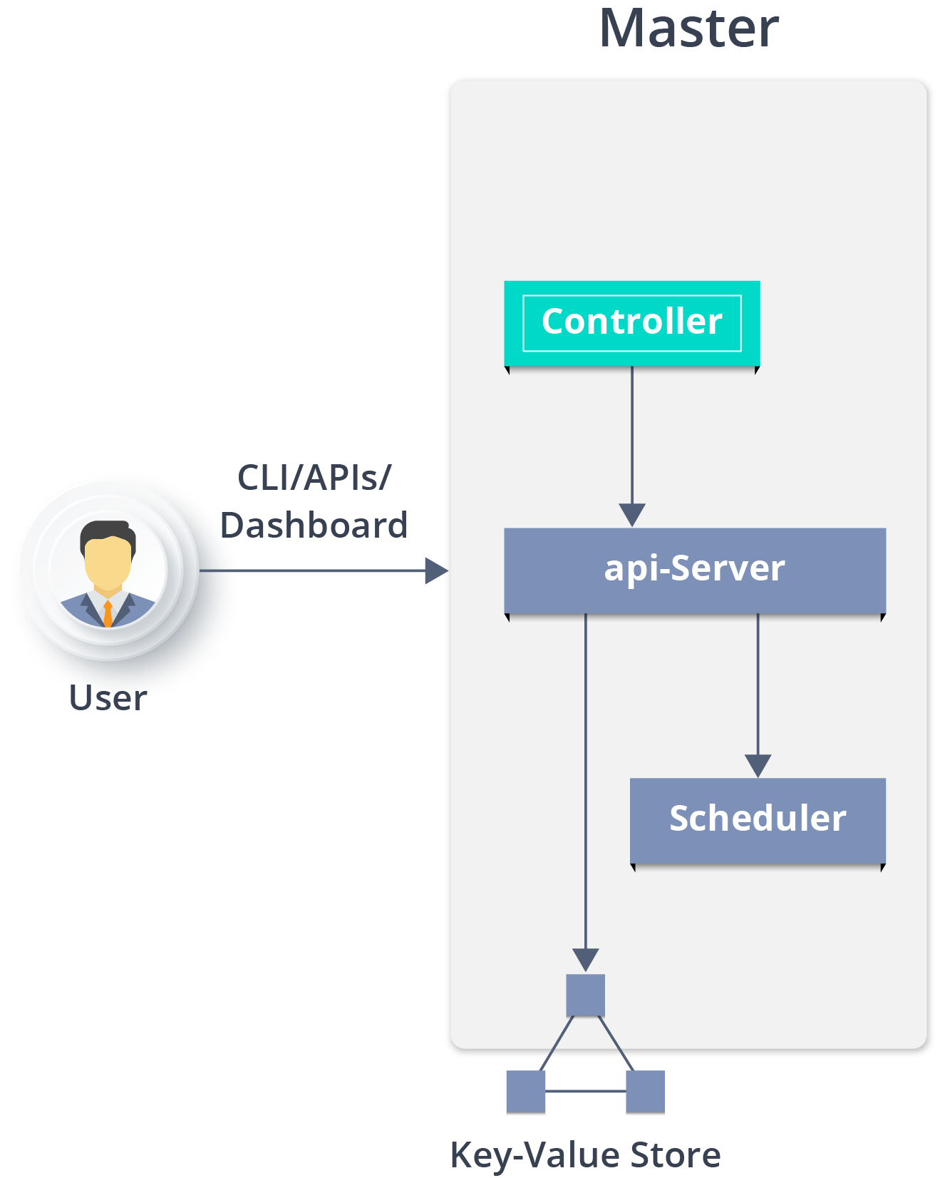 Understanding the Kubernetes Architecture with a Use-Case | Edureka