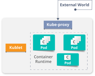 Worker Node - Kubernetes Architecture - Edureka