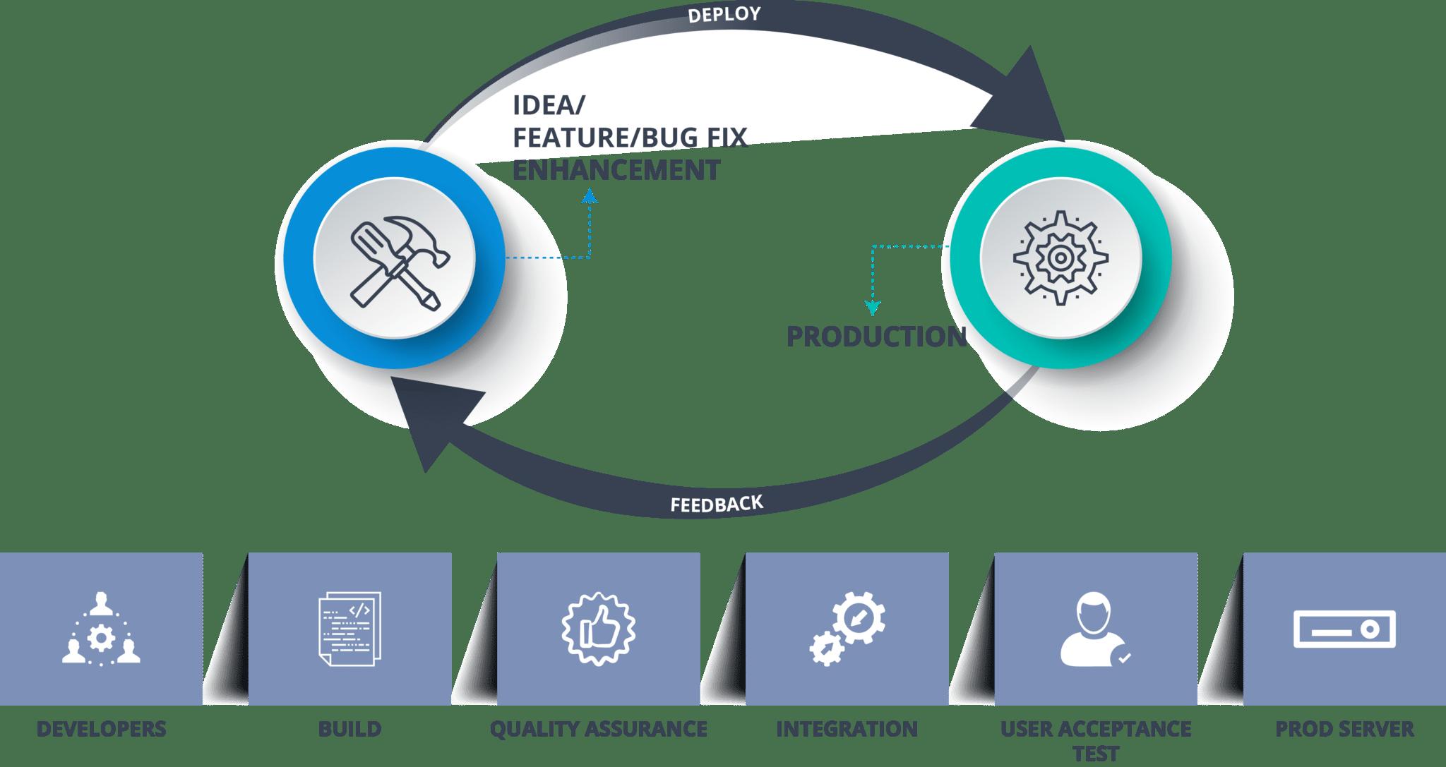 DevOps Methodology - Continuous Delivery vs Continuous Deployment - Edureka