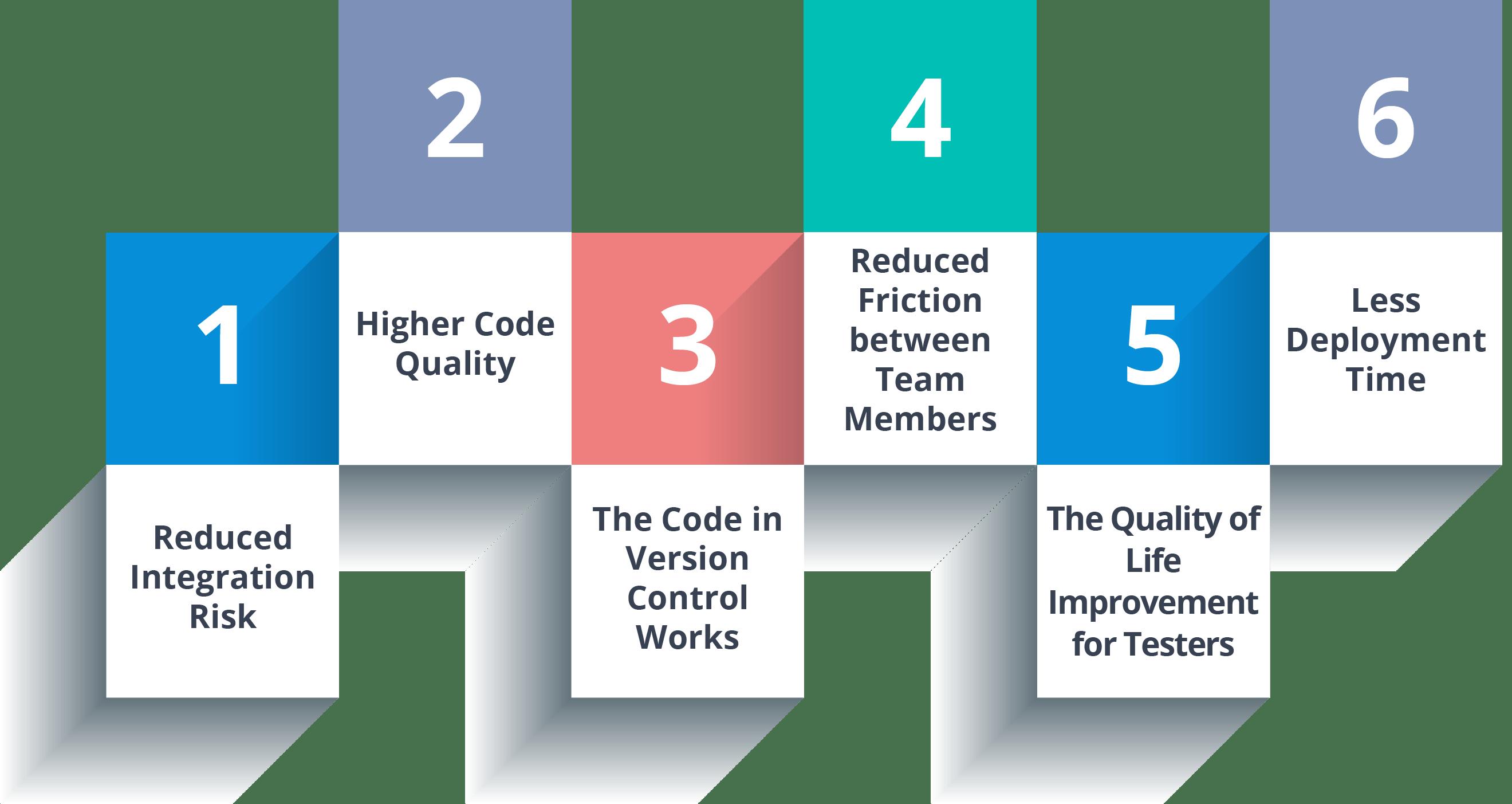 Benefits of Continuous Integration - Continuous Integration - edureka
