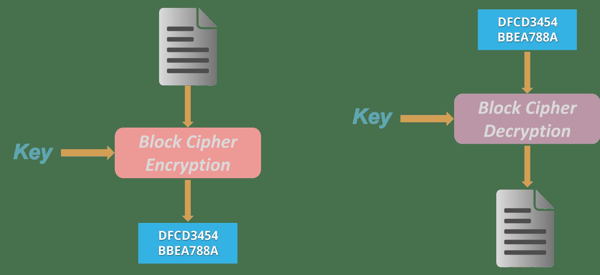 Block cipher-aht is cryptography-edureka