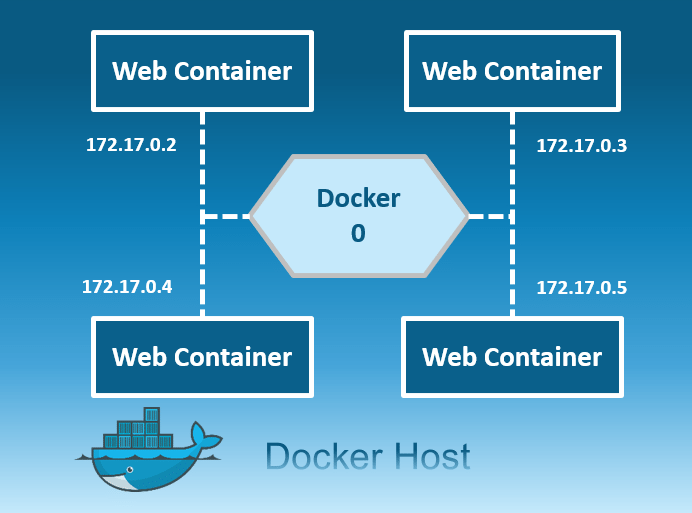 Docker Networking | Networking In Docker Containers With A