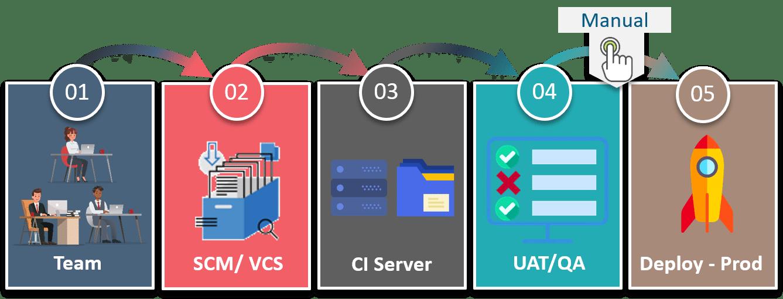 Continuous Delivery - Continuous Delivery vs Continuous Deployment - Edureka