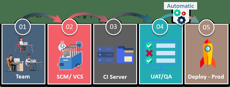 Continuous Deployment - Continuous Delivery vs Continuous Deployment - Edureka