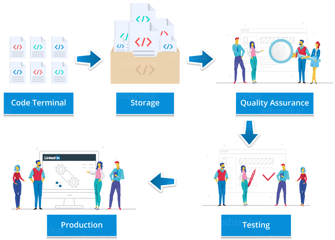 LinkedIn Use Case For Continuous Deployment - Continuous Deployment - Edureka