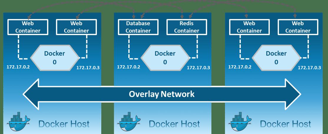 Overlay Network - Docker Networking - Edureka
