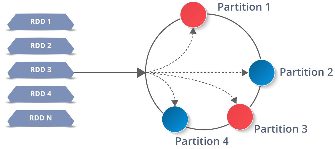 Partitions - Spark Architecture - Edureka