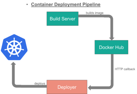 Understanding The Kubernetes Architecture With A Use Case
