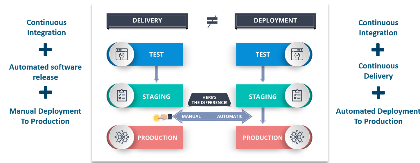 Differences Between Continuous Delivery And Continuous Deployment - Continuous Delivery vs Continuous Deployment - Edureka