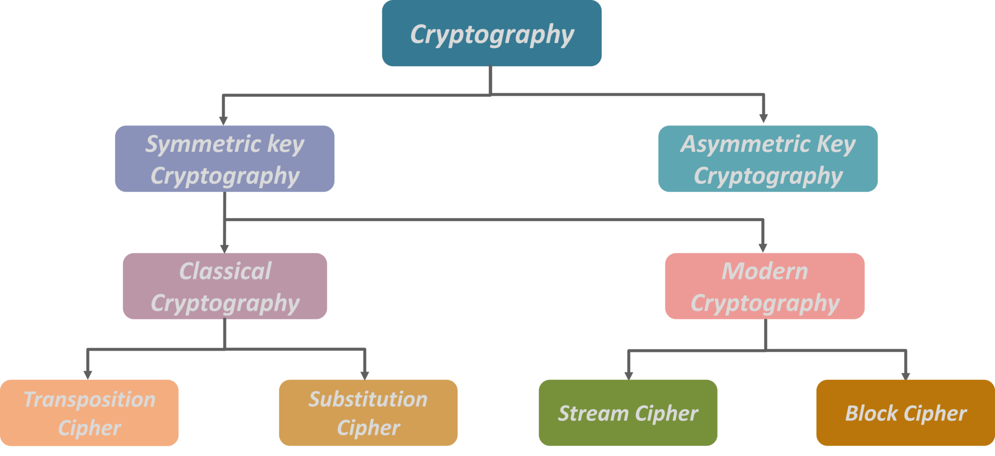 What is Cryptography? | Cryptographic Algorithms | Types of