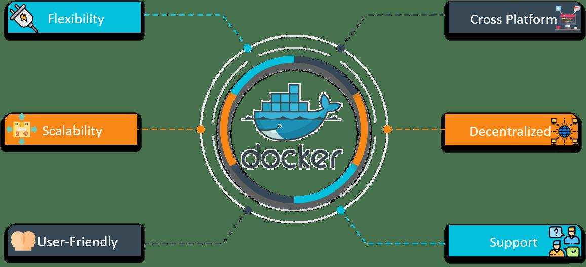 Goals Of Docker Networking - Docker Networking - Edureka