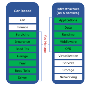 Cloud-Computing-Services-IaaS-Edureka