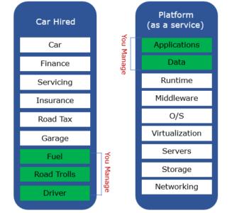 Cloud-Computing-Services-PAAS-Edureka