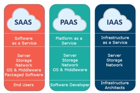 Cloud-Computing-Services-Edureka