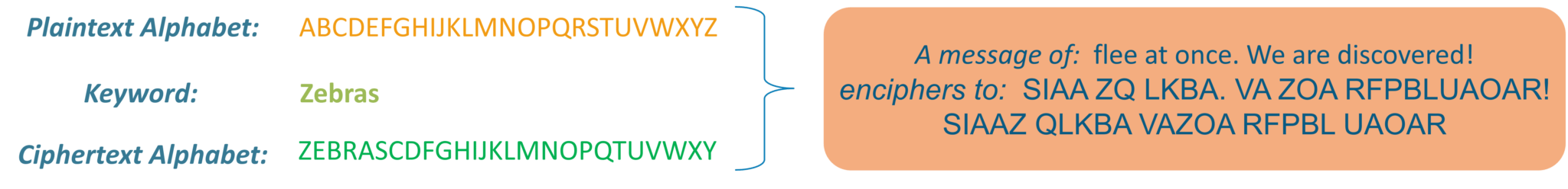 substitution cipher example-what is cryptography-edureka
