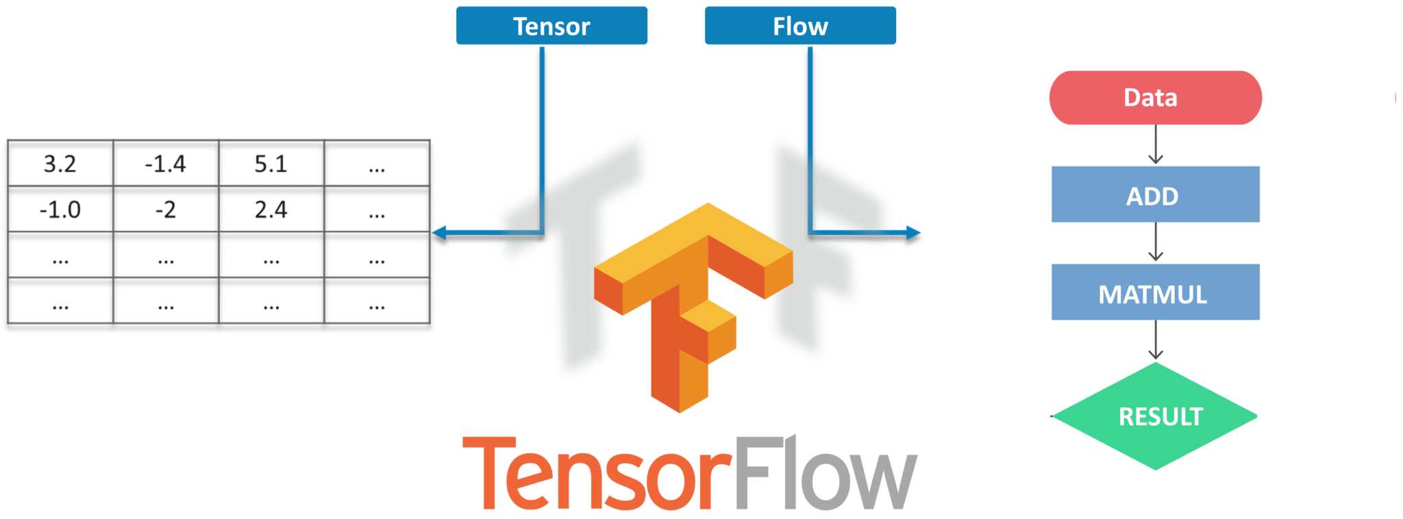 Object Detection Tutorial using TensorFlow | Real-Time Object