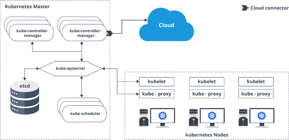 Kubernetes Architecture Components - Kubernetes Interview Questions - Edureka