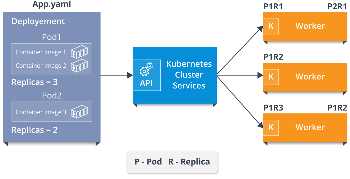 Kubernetes Networking - DZone Cloud