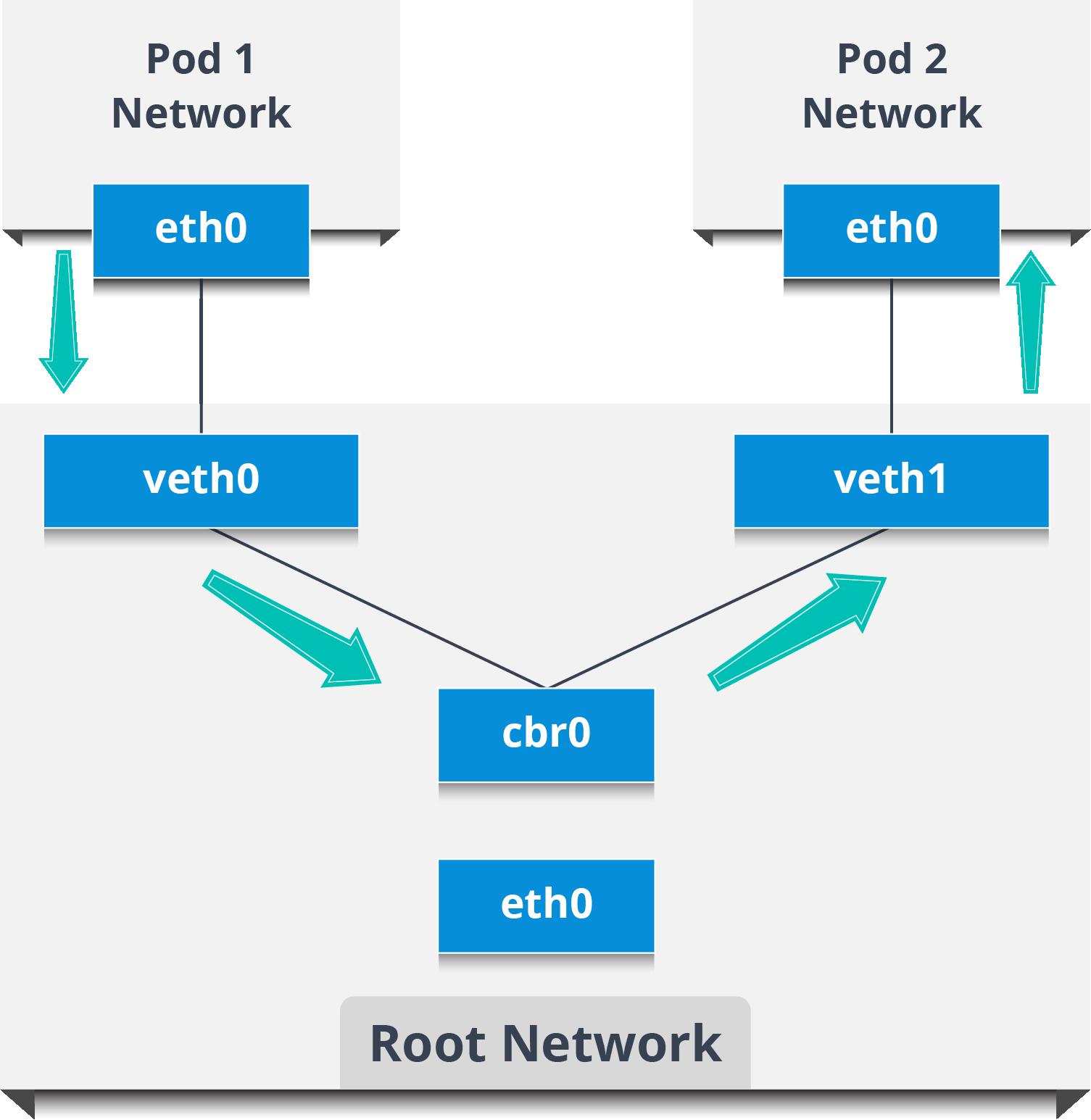 Intra Node Pod Network - Kubernetes Networking - Edureka