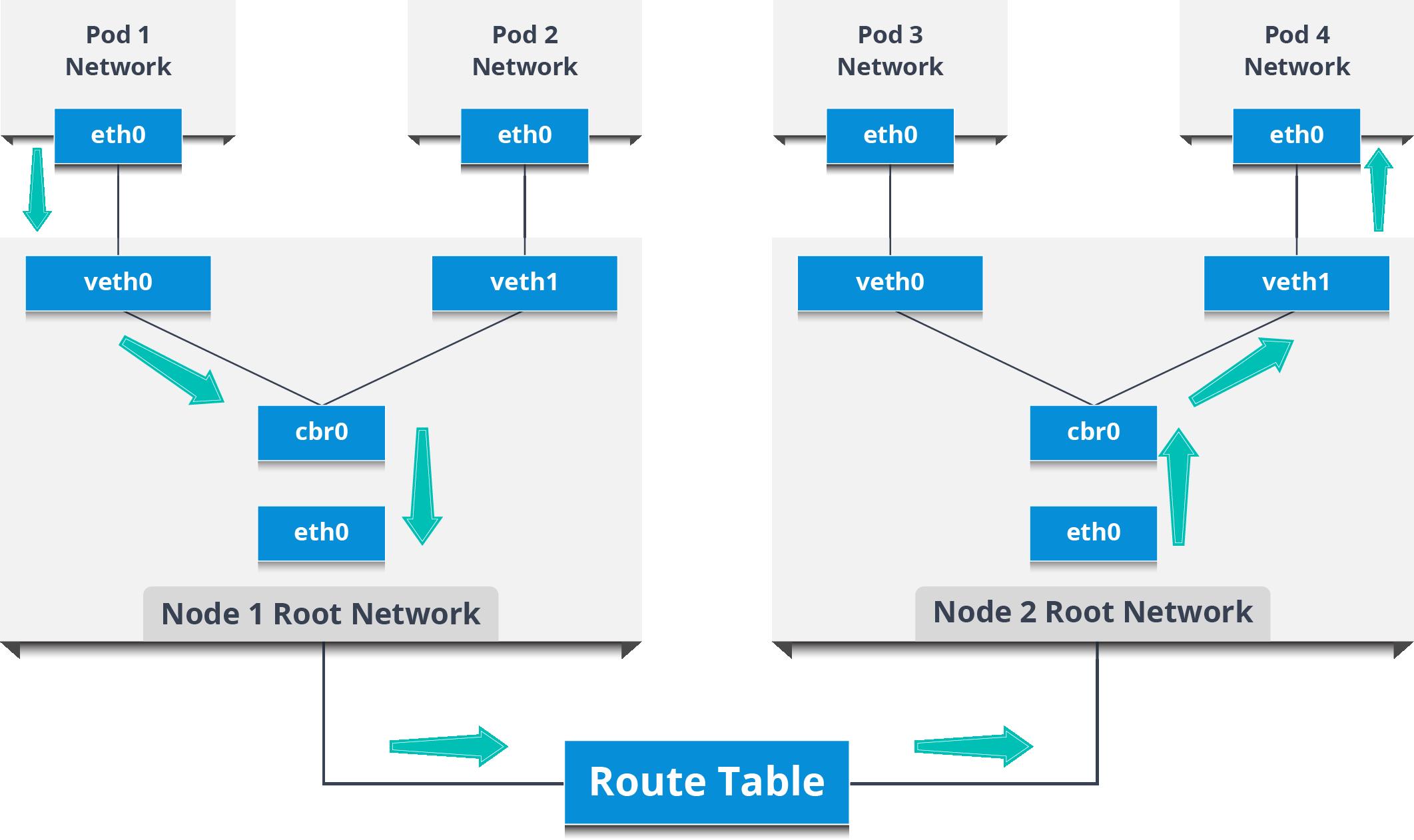 Inter Node Pod Network - Kubernetes Networking - Edureka