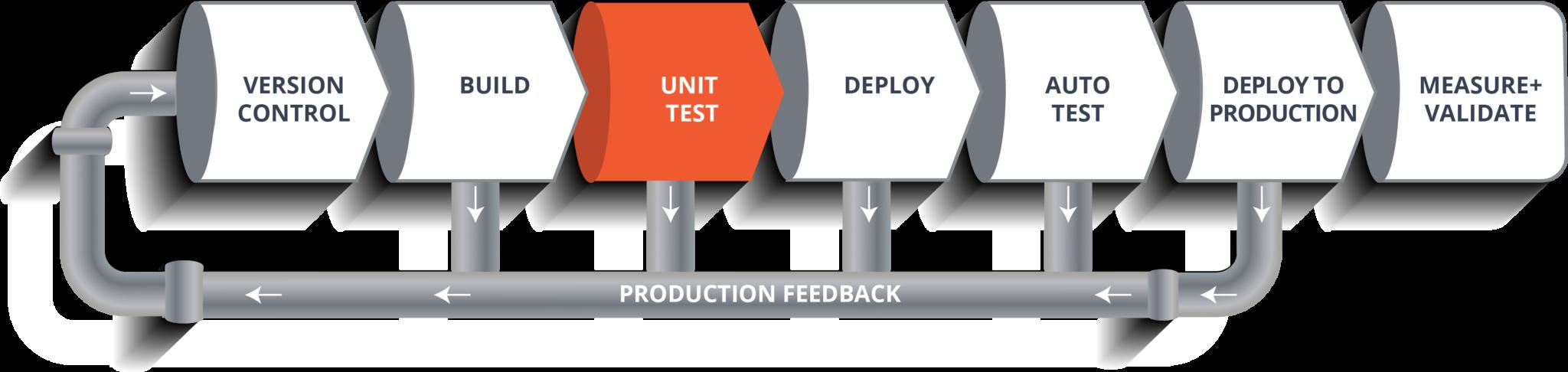 Unit Test - CI CD Pipeline - Edureka