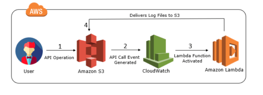 Amazon CloudWatch: A Complete Guide to Application Monitoring Tool
