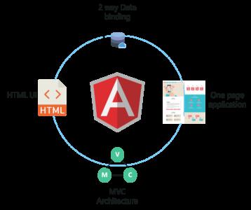 Top 10 Most Popular JavaScript Frameworks for Web Development | Edureka