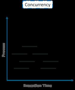 Golang vs Python | Golang vs Python Performance | Edureka