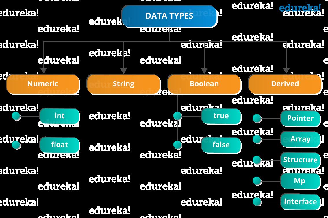 Data Types - Golang Tutorial - Edureka