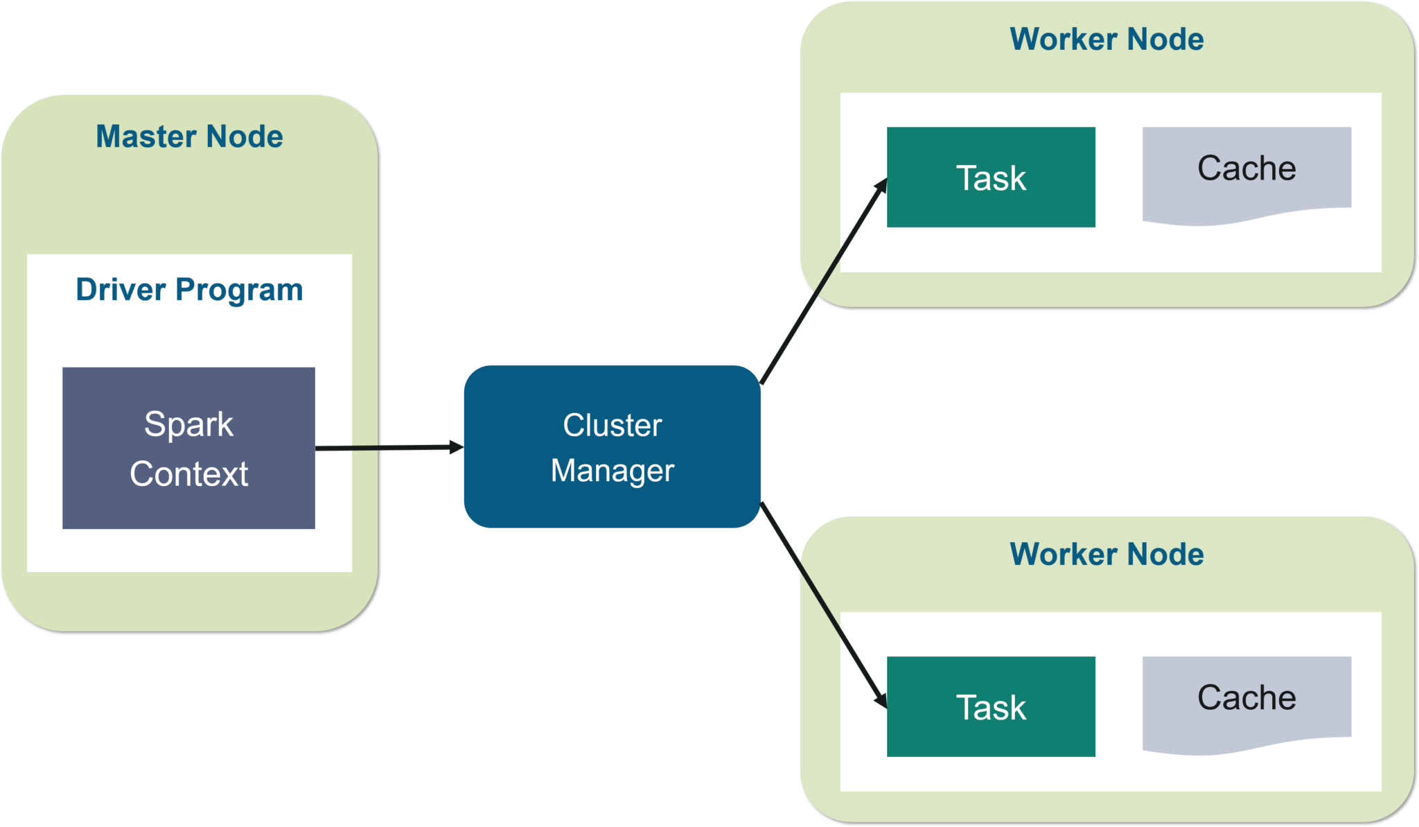 Apache Spark Architecture | Distributed System Architecture