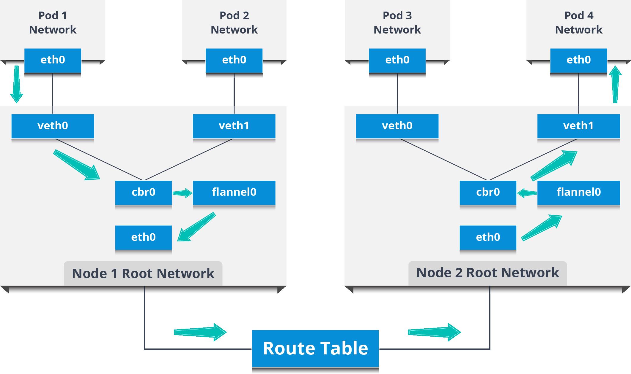 Ingress Network - Kubernetes Networking - Edureka