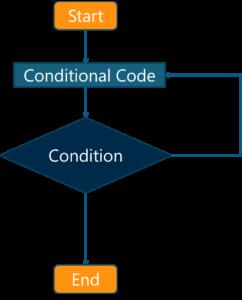 What is JavaScript - Dowhile loopflowchart